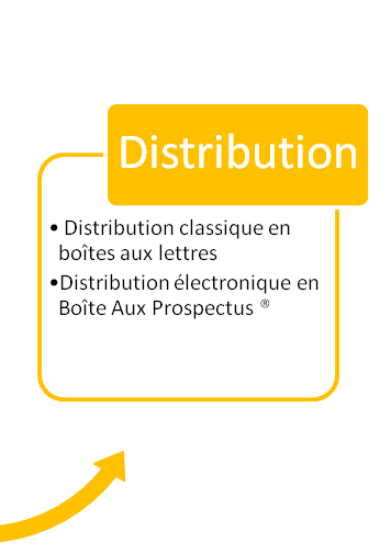 Devis distribution